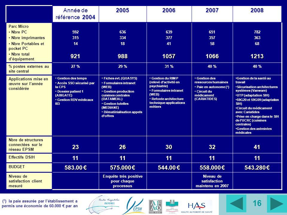 16 ( 1 ) la paie assurée par létablissement a permis une économie de 60.000 par an 2004 Année de référence 20042005200620072008 Parc Micro Nbre PC Nbr