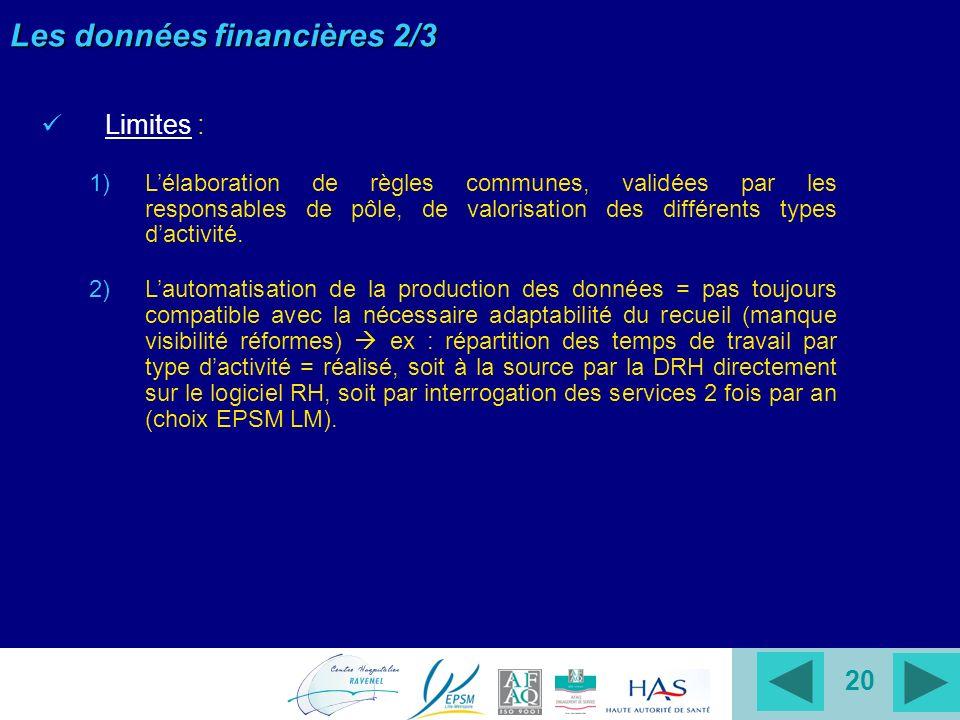 20 Les données financières 2/3 Limites : 1)Lélaboration de règles communes, validées par les responsables de pôle, de valorisation des différents types dactivité.