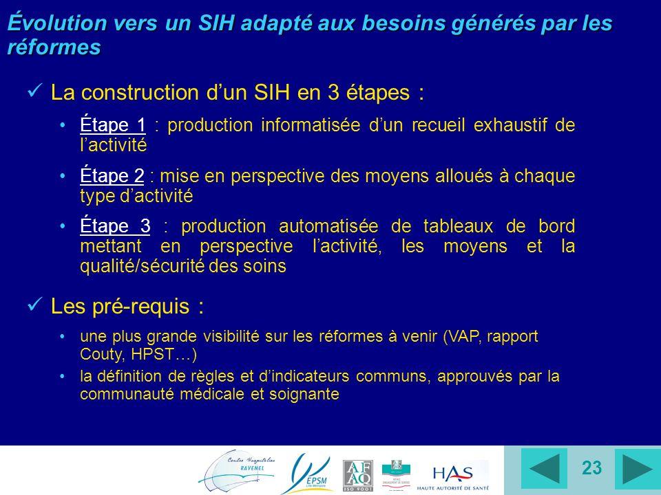 23 Évolution vers un SIH adapté aux besoins générés par les réformes La construction dun SIH en 3 étapes : Étape 1 : production informatisée dun recue