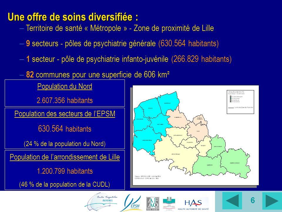 6 Population des secteurs de lEPSM 630.564 habitants (24 % de la population du Nord) Une offre de soins diversifiée : Population du Nord 2.607.356 habitants Territoire de santé « Métropole » - Zone de proximité de Lille 9 secteurs - pôles de psychiatrie générale (630.564 habitants) 1 secteur - pôle de psychiatrie infanto-juvénile (266.829 habitants) 82 communes pour une superficie de 606 km² Population de larrondissement de Lille 1.200.799 habitants (46 % de la population de la CUDL)