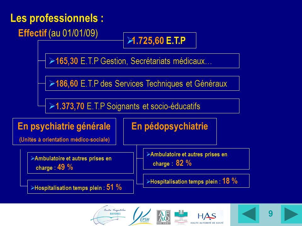 9 Les professionnels : 1.725,60 E.T.P 165,30 E.T.P Gestion, Secrétariats médicaux… 186,60 E.T.P des Services Techniques et Généraux 1.373,70 E.T.P Soignants et socio-éducatifs Effectif (au 01/01/09) Ambulatoire et autres prises en charge : 49 % En psychiatrie générale (Unités à orientation médico-sociale) En pédopsychiatrie Ambulatoire et autres prises en charge : 82 % Hospitalisation temps plein : 51 % Hospitalisation temps plein : 18 %