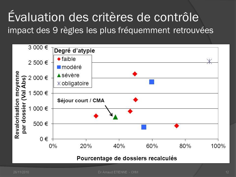 Évaluation des critères de contrôle impact des 9 règles les plus fréquemment retrouvées Séjour court / CMA 26/11/201012Dr Arnaud ETIENNE - CHM