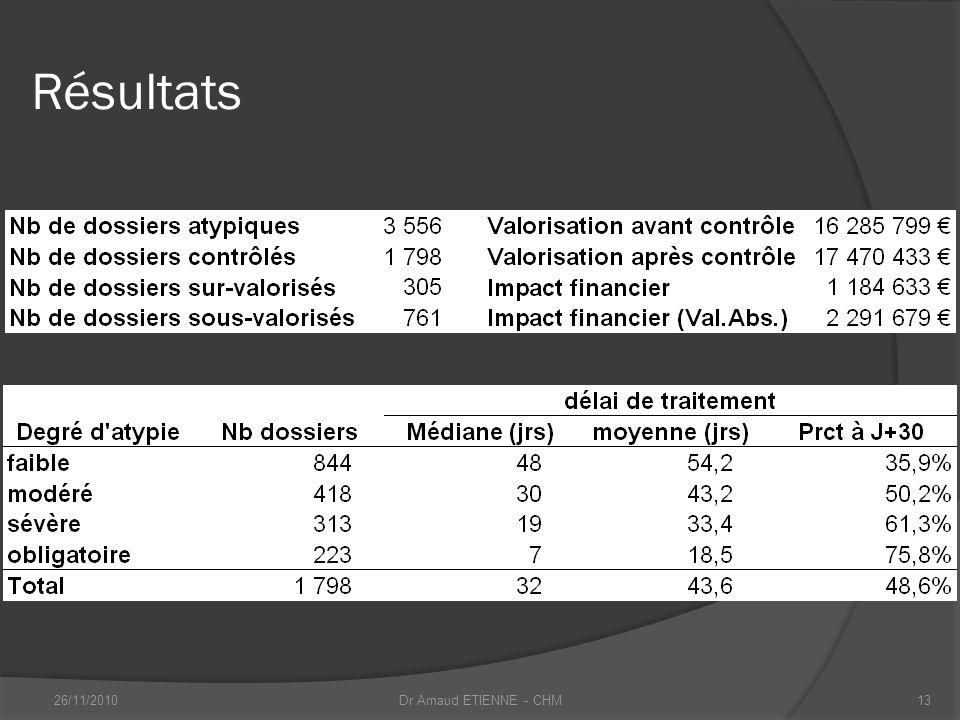 Résultats 26/11/201013Dr Arnaud ETIENNE - CHM