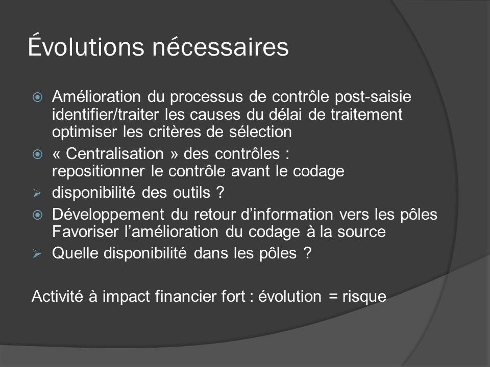 Évolutions nécessaires Amélioration du processus de contrôle post-saisie identifier/traiter les causes du délai de traitement optimiser les critères d
