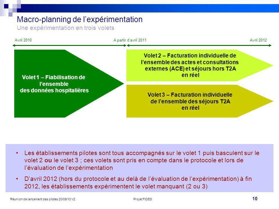 10 Réunion de lancement des pilotes 20/09/10 V2Projet FIDES Macro-planning de lexpérimentation Une expérimentation en trois volets Volet 1 – Fiabilisa