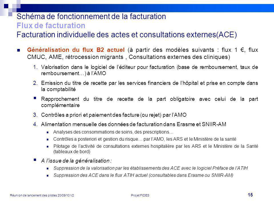 15 Réunion de lancement des pilotes 20/09/10 V2Projet FIDES Schéma de fonctionnement de la facturation Flux de facturation Facturation individuelle de