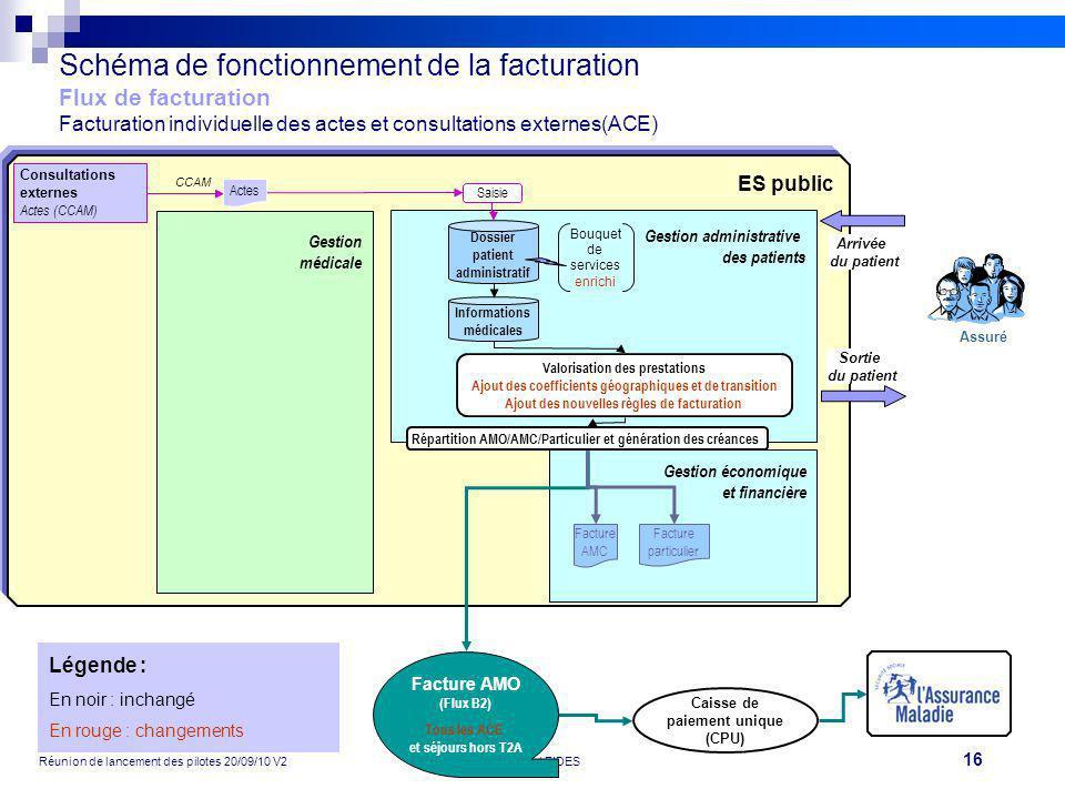 16 Réunion de lancement des pilotes 20/09/10 V2Projet FIDES Caisse de paiement unique (CPU) ES public Schéma de fonctionnement de la facturation Flux