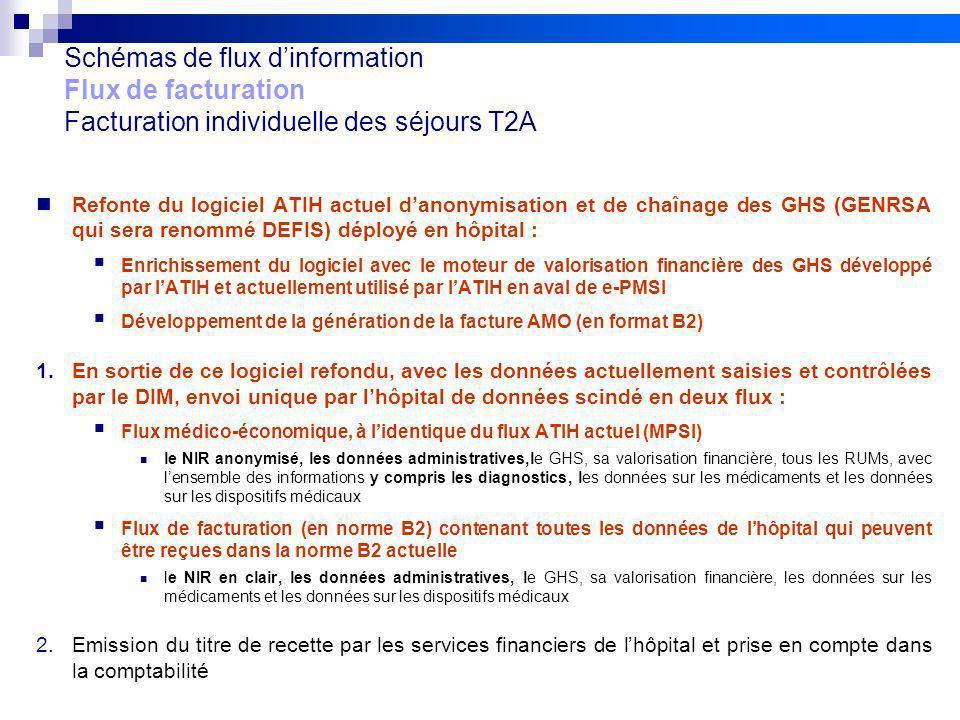 17 Réunion de lancement des pilotes 20/09/10 V2Projet FIDES Schémas de flux dinformation Flux de facturation Facturation individuelle des séjours T2A