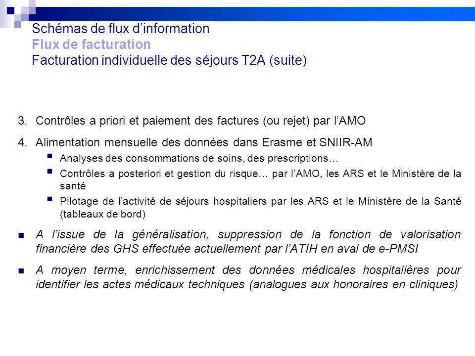 18 Réunion de lancement des pilotes 20/09/10 V2Projet FIDES Schémas de flux dinformation Flux de facturation Facturation individuelle des séjours T2A