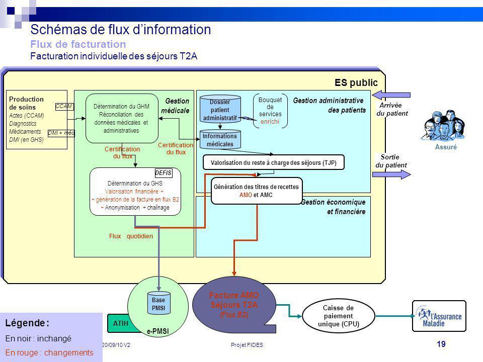 19 Réunion de lancement des pilotes 20/09/10 V2Projet FIDES Caisse de paiement unique (CPU) ATIH ES public e-PMSI Schémas de flux dinformation Flux de