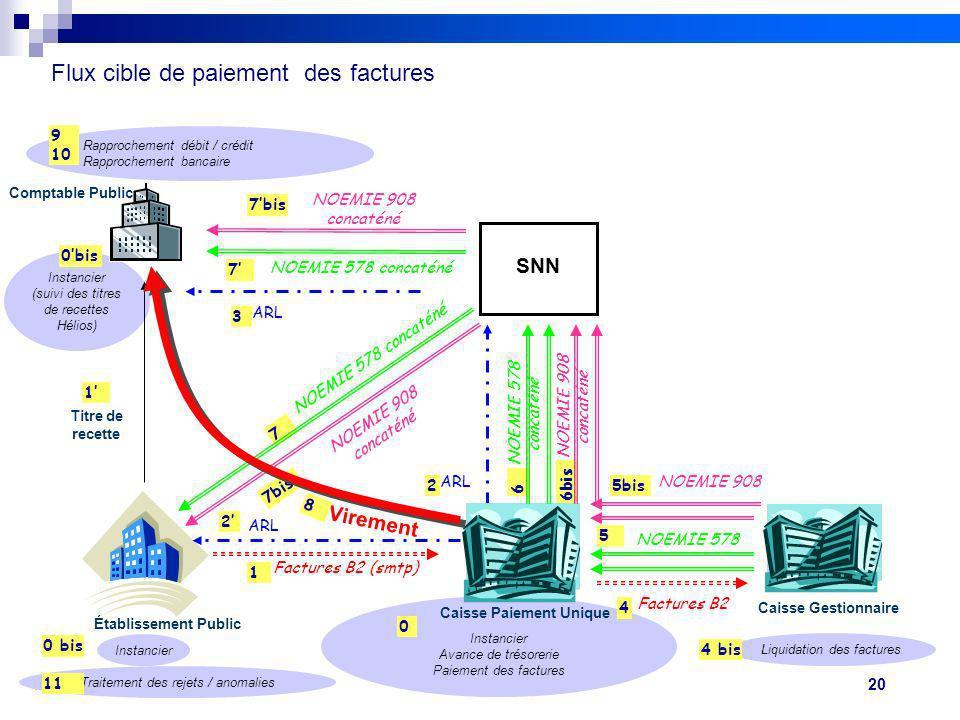 20 Réunion de lancement des pilotes 20/09/10 V2Projet FIDES Instancier Avance de trésorerie Paiement des factures Instancier (suivi des titres de rece