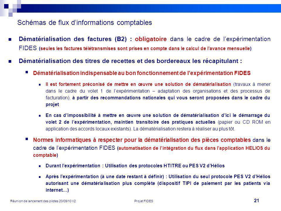 21 Réunion de lancement des pilotes 20/09/10 V2Projet FIDES Schémas de flux dinformations comptables Dématérialisation des factures (B2) : obligatoire