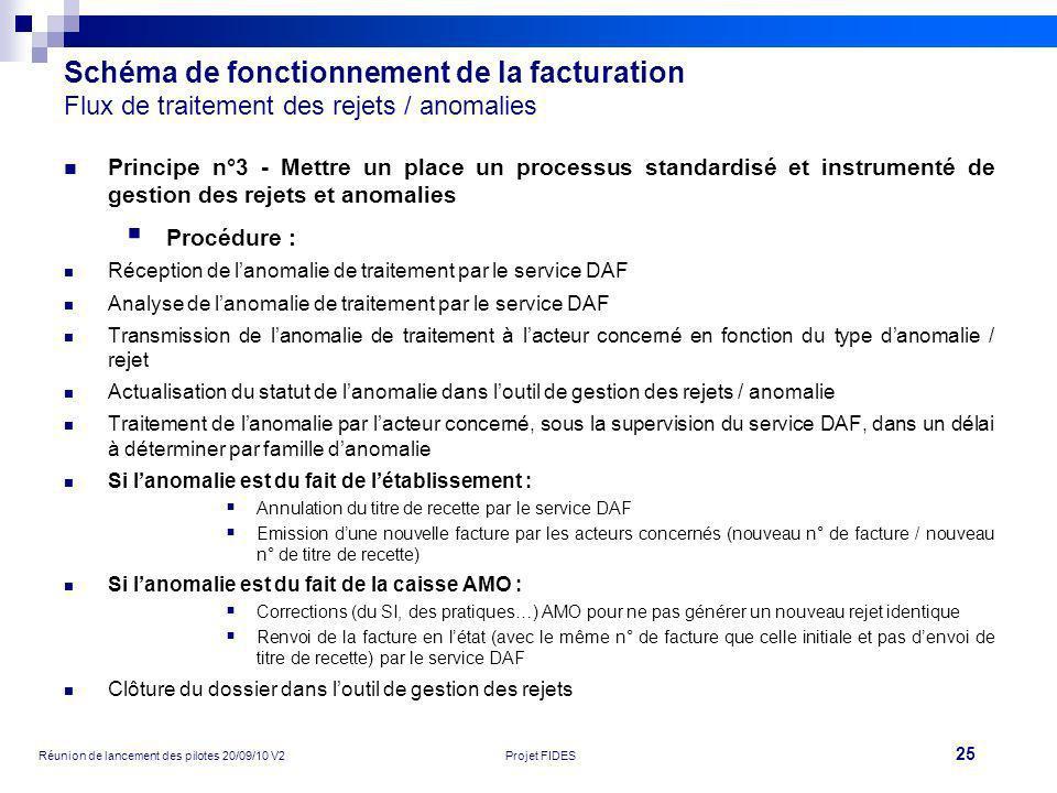 25 Réunion de lancement des pilotes 20/09/10 V2Projet FIDES Schéma de fonctionnement de la facturation Flux de traitement des rejets / anomalies Princ