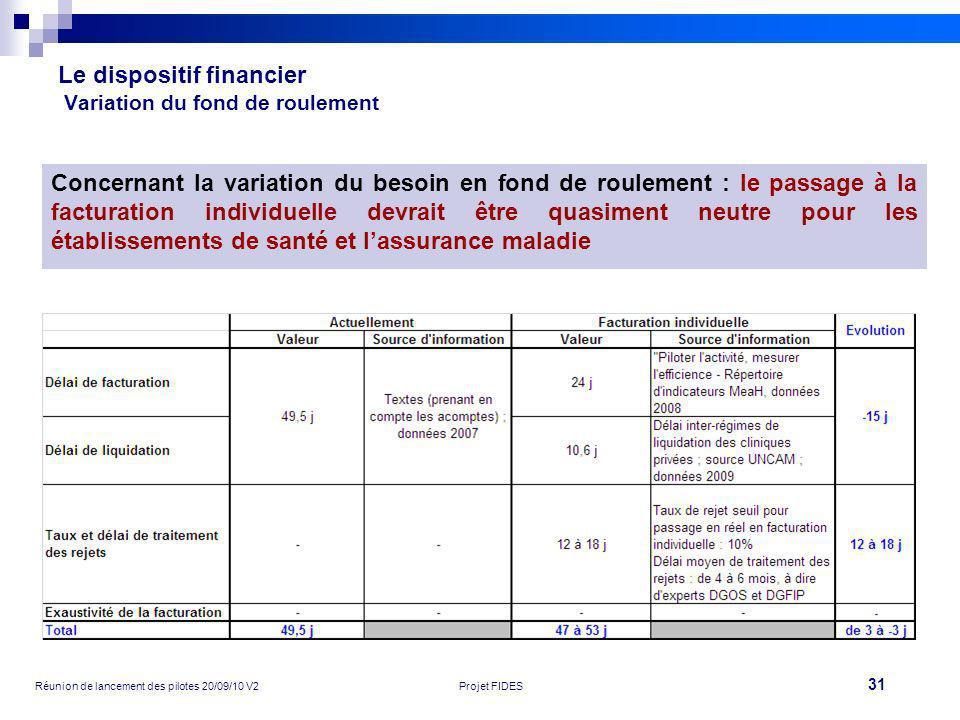 31 Réunion de lancement des pilotes 20/09/10 V2Projet FIDES Le dispositif financier Variation du fond de roulement Concernant la variation du besoin e