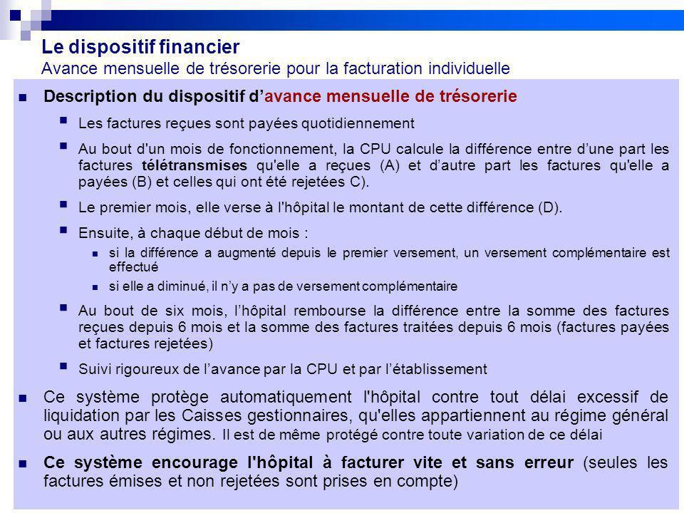 32 Réunion de lancement des pilotes 20/09/10 V2Projet FIDES Le dispositif financier Avance mensuelle de trésorerie pour la facturation individuelle De