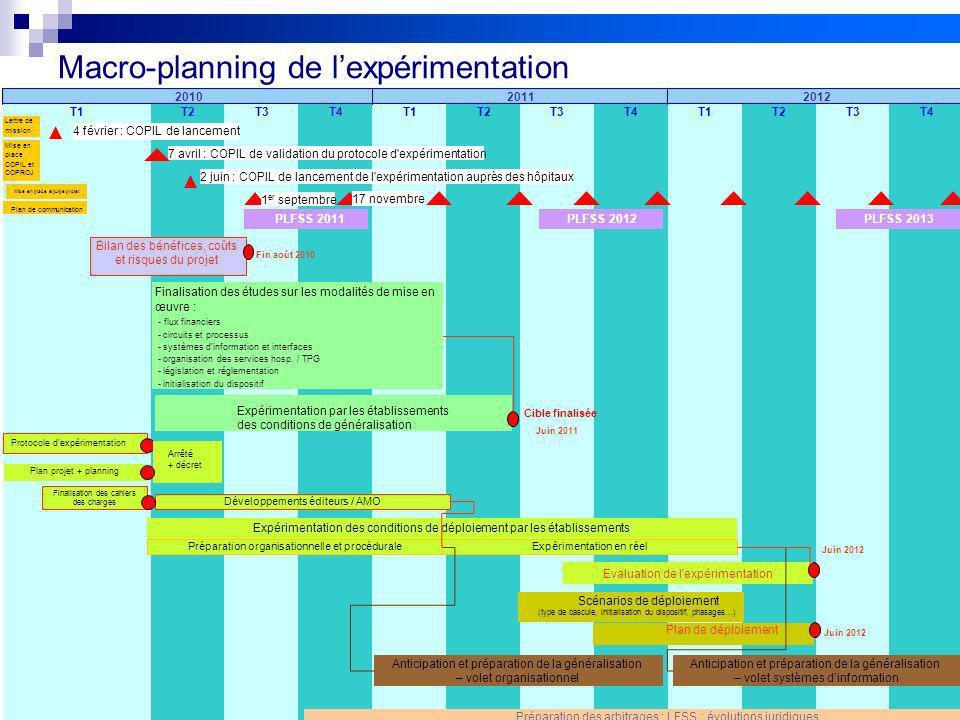 9 Réunion de lancement des pilotes 20/09/10 V2Projet FIDES Macro-planning de lexpérimentation T2T3T4T1T2T3T4T1T2T3T4T1 201120122010 4 février : COPIL
