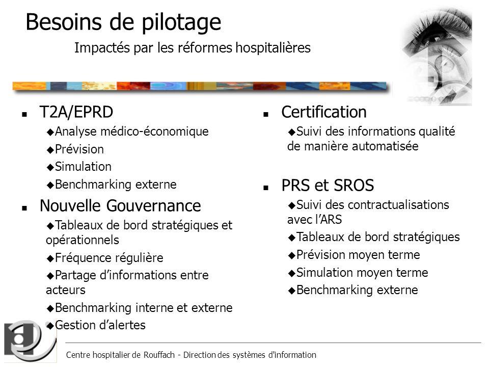 Centre hospitalier de Rouffach - Direction des systèmes d'information Besoins de pilotage Impactés par les réformes hospitalières n T2A/EPRD u Analyse
