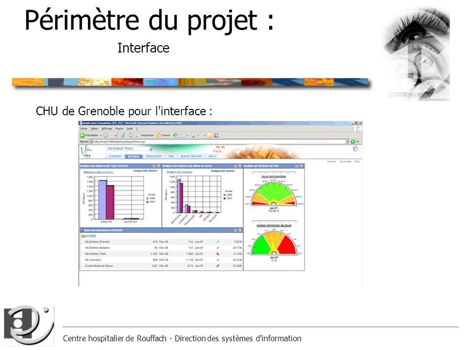 Centre hospitalier de Rouffach - Direction des systèmes d'information Périmètre du projet : Interface CHU de Grenoble pour l'interface :