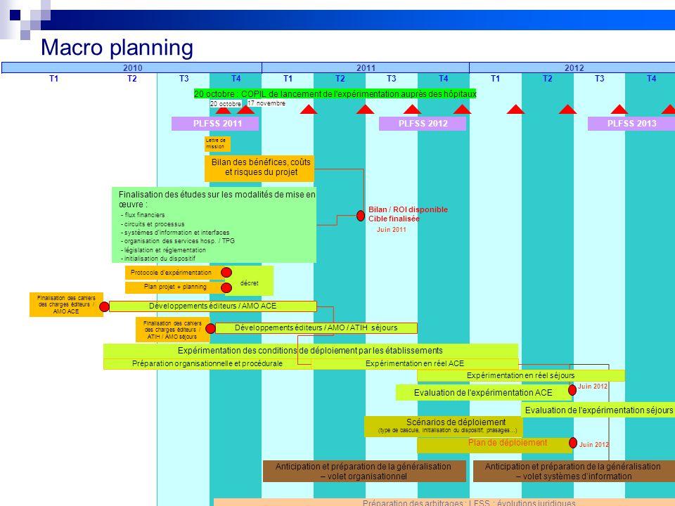 12 Réunion FEHAP 16/11/10 V1Projet FIDES Macro planning