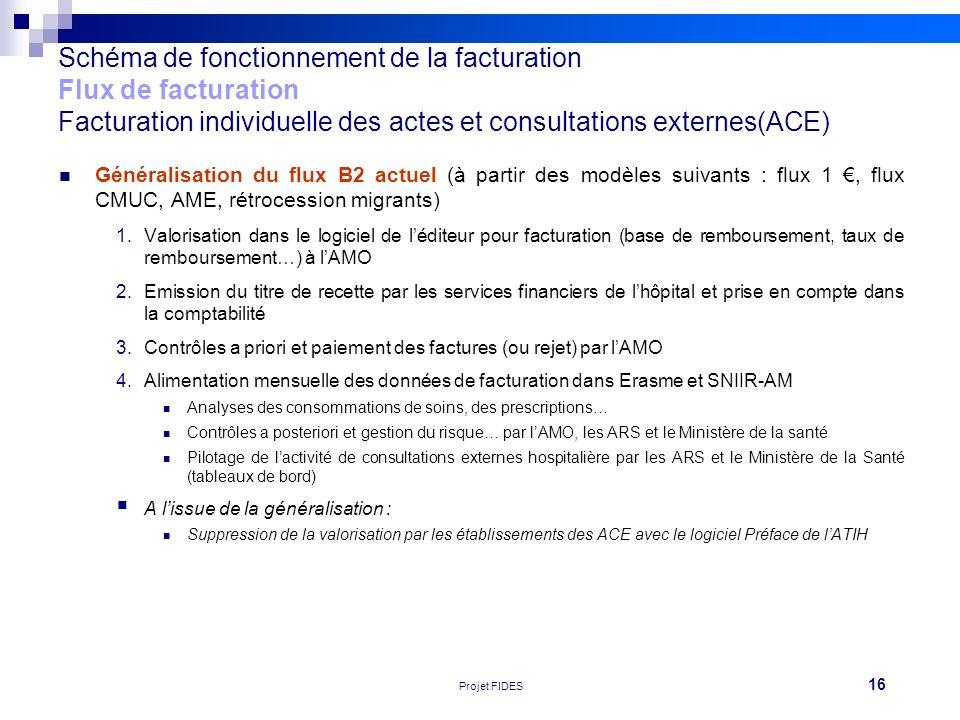 16 Réunion FEHAP 16/11/10 V1Projet FIDES Schéma de fonctionnement de la facturation Flux de facturation Facturation individuelle des actes et consulta