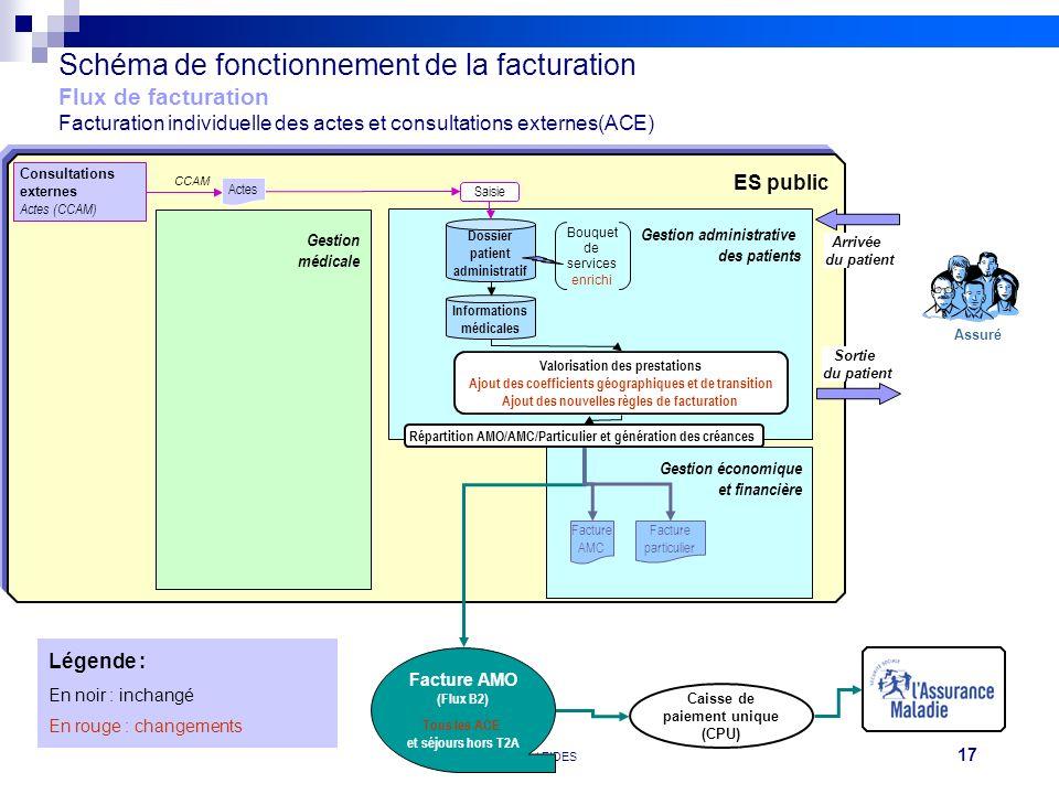 17 Réunion FEHAP 16/11/10 V1Projet FIDES Caisse de paiement unique (CPU) ES public Schéma de fonctionnement de la facturation Flux de facturation Fact