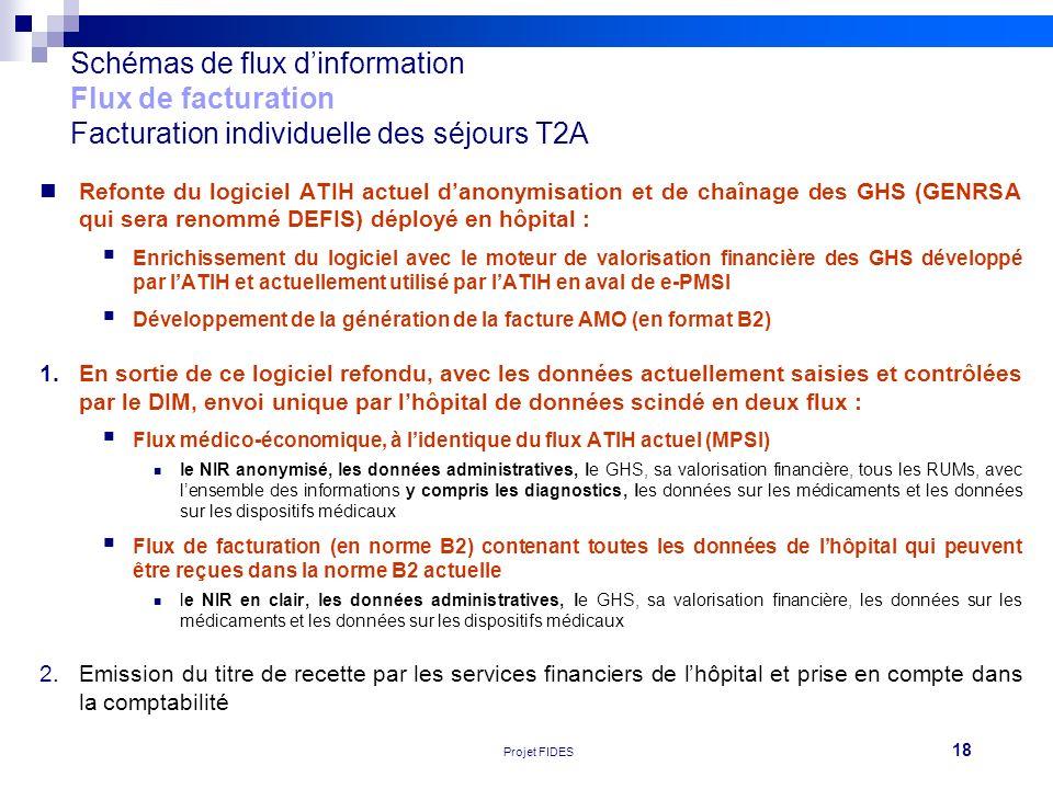 18 Réunion FEHAP 16/11/10 V1Projet FIDES Schémas de flux dinformation Flux de facturation Facturation individuelle des séjours T2A Refonte du logiciel