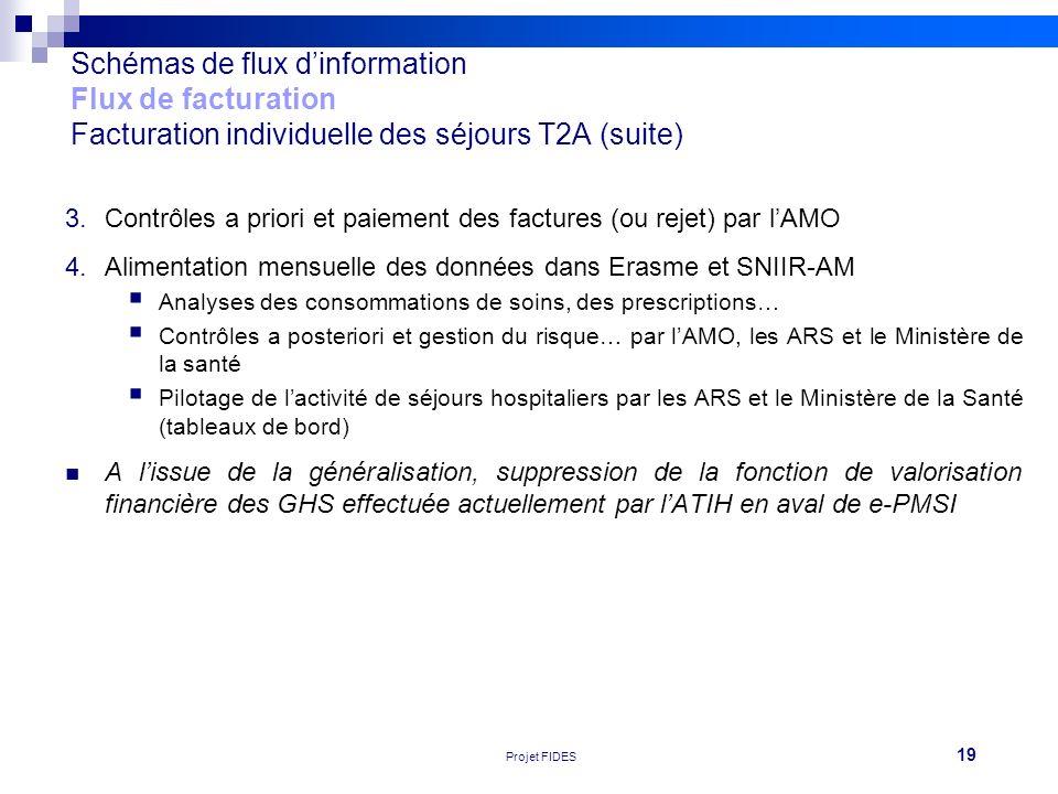 19 Réunion FEHAP 16/11/10 V1Projet FIDES Schémas de flux dinformation Flux de facturation Facturation individuelle des séjours T2A (suite) 3.Contrôles