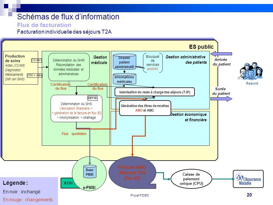 20 Réunion FEHAP 16/11/10 V1Projet FIDES Caisse de paiement unique (CPU) ATIH ES public e-PMSI Schémas de flux dinformation Flux de facturation Factur