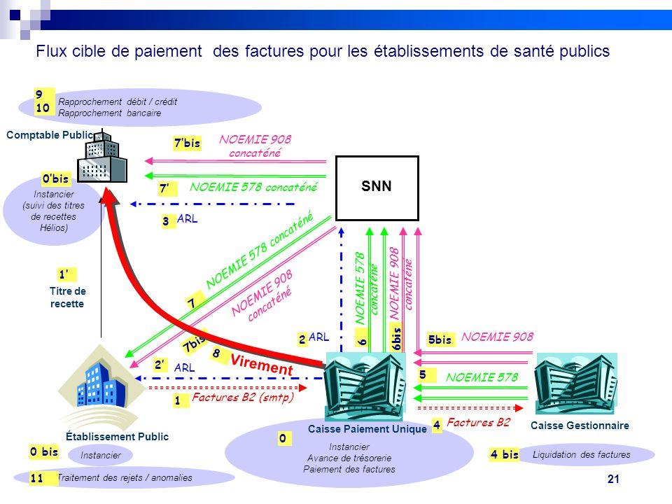 21 Réunion FEHAP 16/11/10 V1Projet FIDES Instancier Avance de trésorerie Paiement des factures Instancier (suivi des titres de recettes Hélios) Rappro