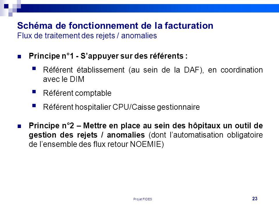 23 Réunion FEHAP 16/11/10 V1Projet FIDES Schéma de fonctionnement de la facturation Flux de traitement des rejets / anomalies Principe n°1 - Sappuyer