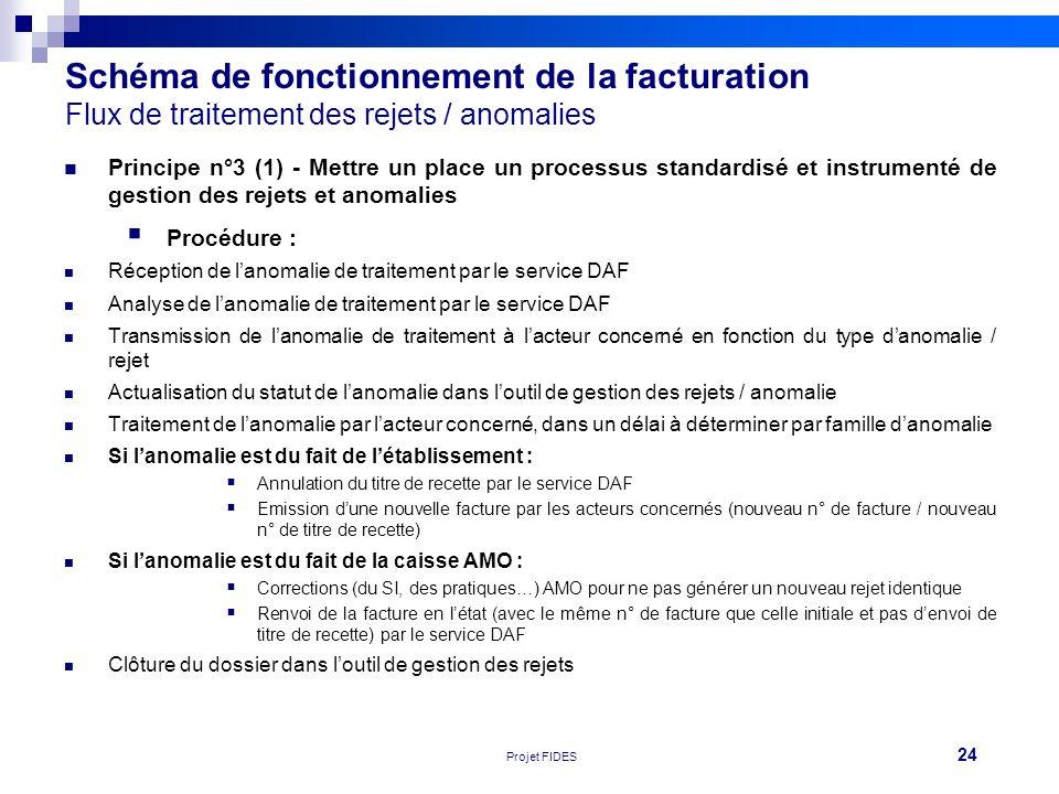 24 Réunion FEHAP 16/11/10 V1Projet FIDES Schéma de fonctionnement de la facturation Flux de traitement des rejets / anomalies Principe n°3 (1) - Mettr