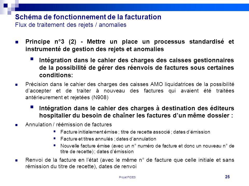 25 Réunion FEHAP 16/11/10 V1Projet FIDES Schéma de fonctionnement de la facturation Flux de traitement des rejets / anomalies Principe n°3 (2) - Mettr