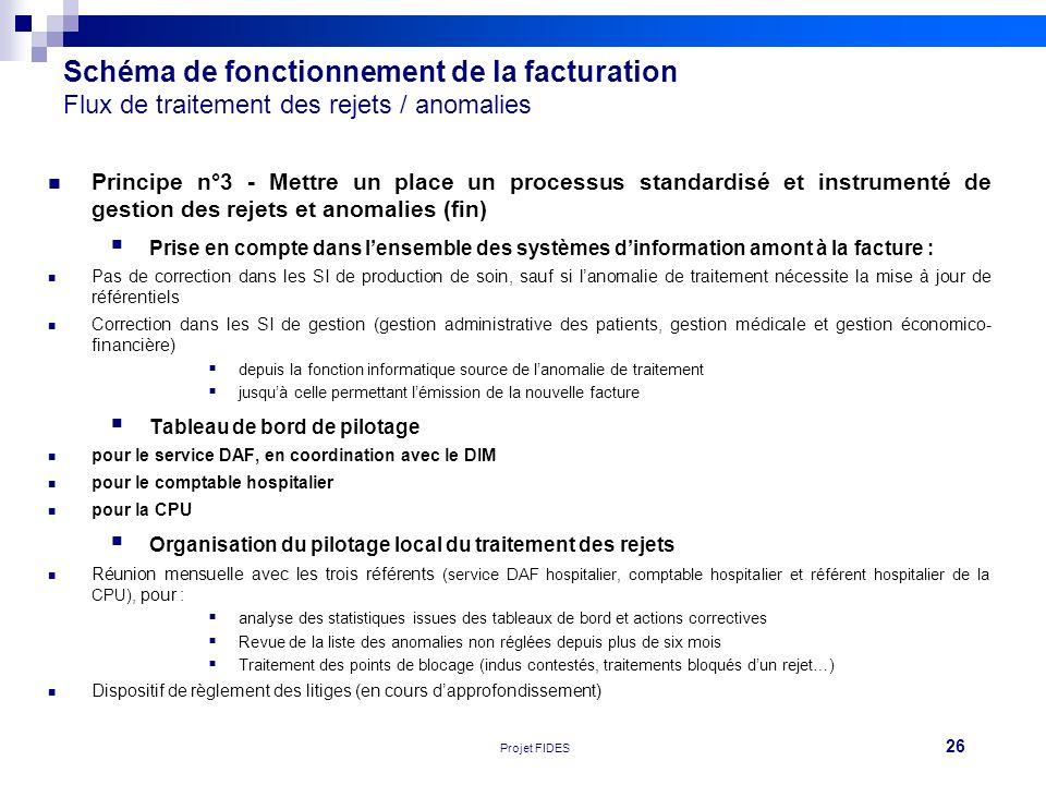 26 Réunion FEHAP 16/11/10 V1Projet FIDES Schéma de fonctionnement de la facturation Flux de traitement des rejets / anomalies Principe n°3 - Mettre un