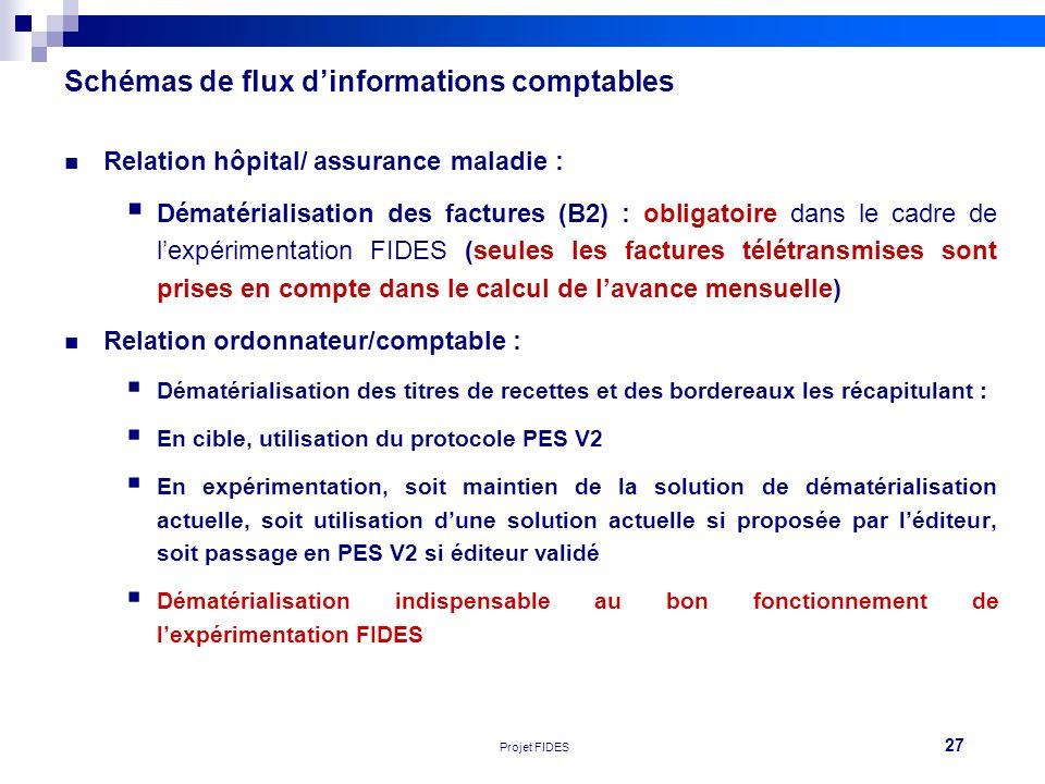 27 Réunion FEHAP 16/11/10 V1Projet FIDES Schémas de flux dinformations comptables Relation hôpital/ assurance maladie : Dématérialisation des factures