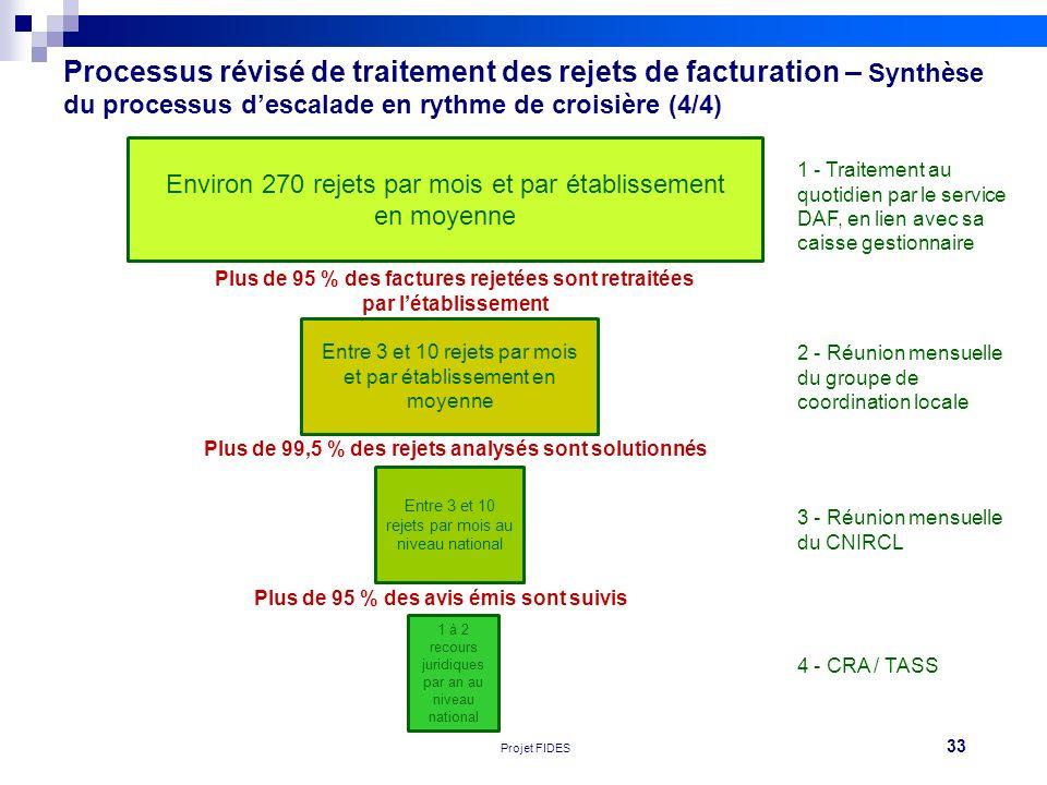 33 Réunion FEHAP 16/11/10 V1Projet FIDES Processus révisé de traitement des rejets de facturation – Synthèse du processus descalade en rythme de crois