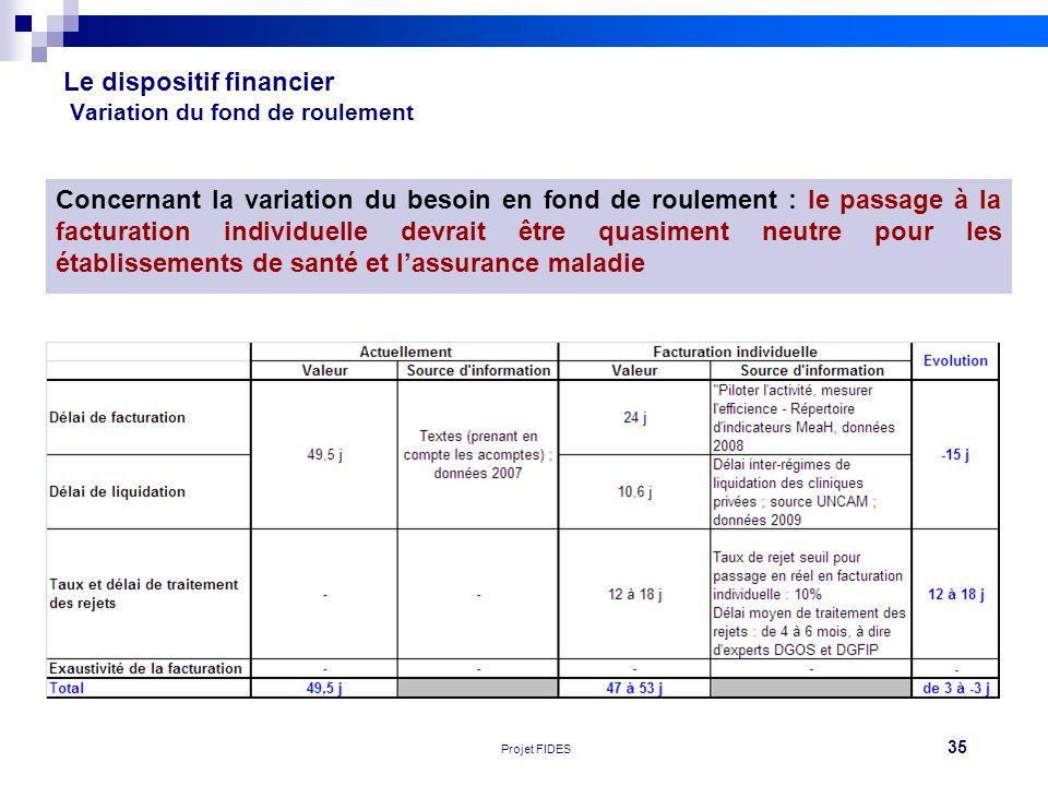 35 Réunion FEHAP 16/11/10 V1Projet FIDES Le dispositif financier Variation du fond de roulement Concernant la variation du besoin en fond de roulement