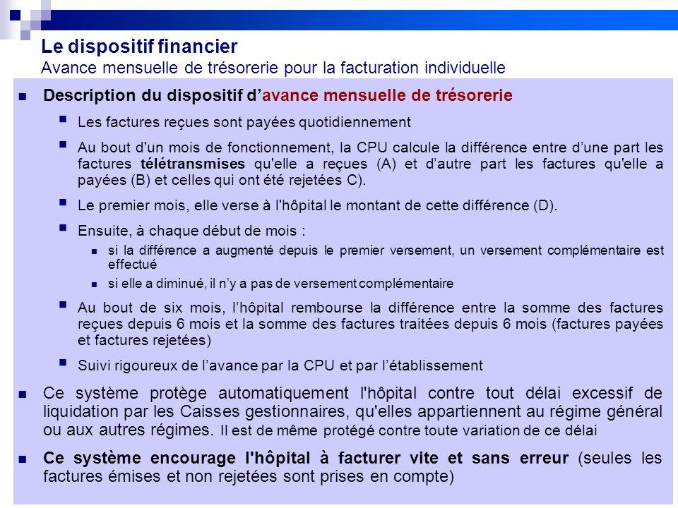 36 Réunion FEHAP 16/11/10 V1Projet FIDES Le dispositif financier Avance mensuelle de trésorerie pour la facturation individuelle Description du dispos