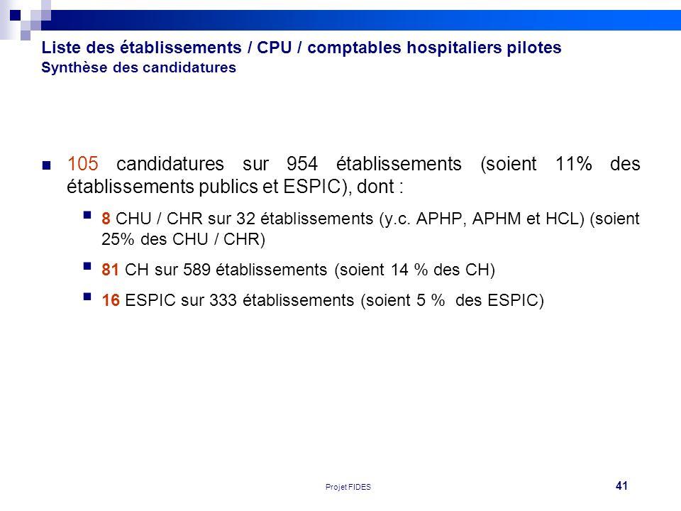 41 Réunion FEHAP 16/11/10 V1Projet FIDES Liste des établissements / CPU / comptables hospitaliers pilotes Synthèse des candidatures 105 candidatures s