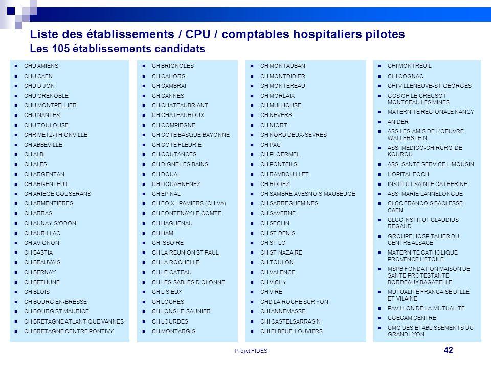 42 Réunion FEHAP 16/11/10 V1Projet FIDES Liste des établissements / CPU / comptables hospitaliers pilotes Les 105 établissements candidats CHU AMIENS