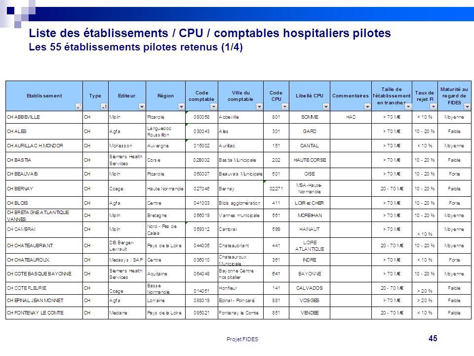 45 Réunion FEHAP 16/11/10 V1Projet FIDES Liste des établissements / CPU / comptables hospitaliers pilotes Les 55 établissements pilotes retenus (1/4)