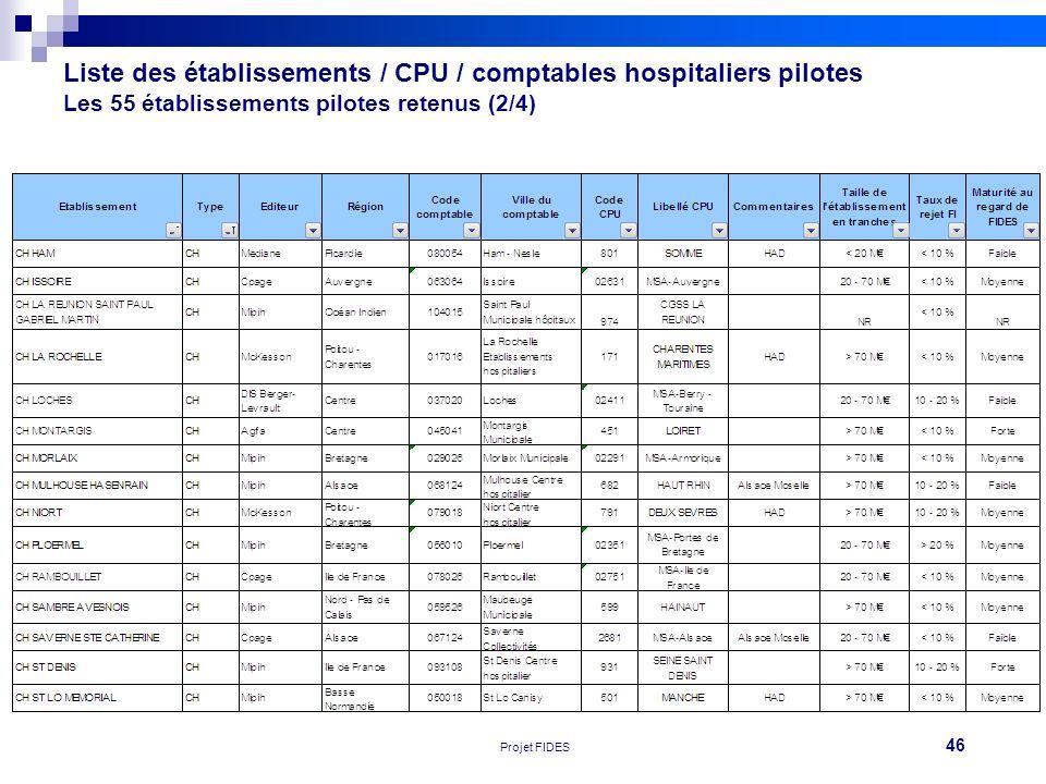 46 Réunion FEHAP 16/11/10 V1Projet FIDES Liste des établissements / CPU / comptables hospitaliers pilotes Les 55 établissements pilotes retenus (2/4)