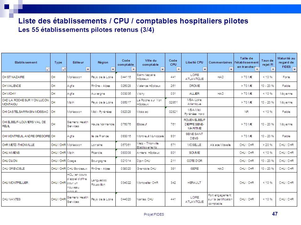 47 Réunion FEHAP 16/11/10 V1Projet FIDES Liste des établissements / CPU / comptables hospitaliers pilotes Les 55 établissements pilotes retenus (3/4)