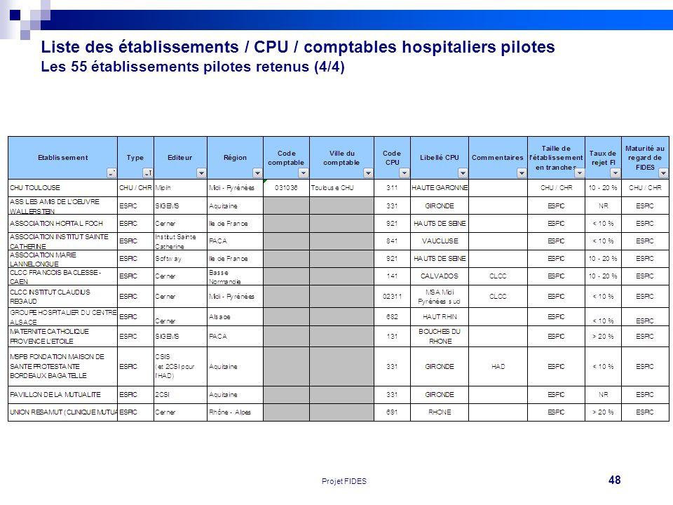 48 Réunion FEHAP 16/11/10 V1Projet FIDES Liste des établissements / CPU / comptables hospitaliers pilotes Les 55 établissements pilotes retenus (4/4)