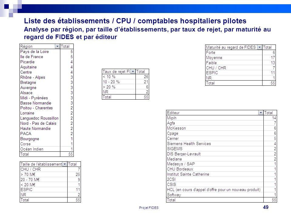 49 Réunion FEHAP 16/11/10 V1Projet FIDES Liste des établissements / CPU / comptables hospitaliers pilotes Analyse par région, par taille détablissemen
