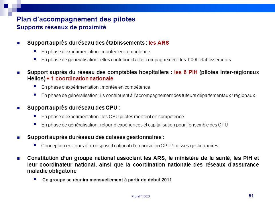 51 Réunion FEHAP 16/11/10 V1Projet FIDES Plan daccompagnement des pilotes Supports réseaux de proximité Support auprès du réseau des établissements :