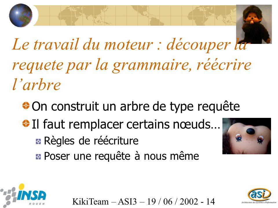 KikiTeam – ASI3 – 19 / 06 / 2002 - 14 Le travail du moteur : découper la requete par la grammaire, réécrire larbre On construit un arbre de type requête Il faut remplacer certains nœuds… Règles de réécriture Poser une requête à nous même