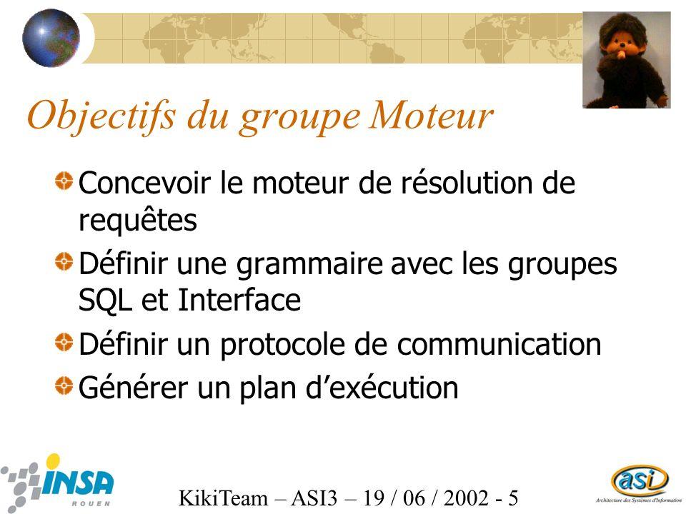 KikiTeam – ASI3 – 19 / 06 / 2002 - 5 Objectifs du groupe Moteur Concevoir le moteur de résolution de requêtes Définir une grammaire avec les groupes SQL et Interface Définir un protocole de communication Générer un plan dexécution