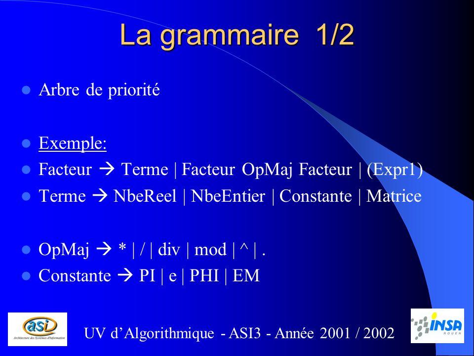 La grammaire 1/2 Arbre de priorité Exemple: Facteur Terme | Facteur OpMaj Facteur | (Expr1) Terme NbeReel | NbeEntier | Constante | Matrice OpMaj * | / | div | mod | ^ |.