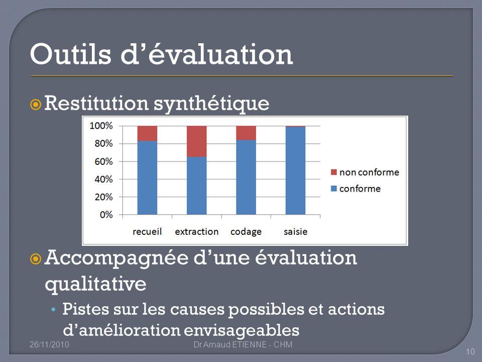 Restitution synthétique Accompagnée dune évaluation qualitative Pistes sur les causes possibles et actions damélioration envisageables 26/11/2010Dr Ar