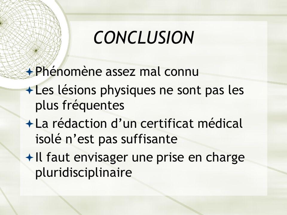 CONCLUSION Phénomène assez mal connu Les lésions physiques ne sont pas les plus fréquentes La rédaction dun certificat médical isolé nest pas suffisante Il faut envisager une prise en charge pluridisciplinaire